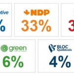 Canada Federal Election 2015 : Harper's Conservatives slide in public support in new poll