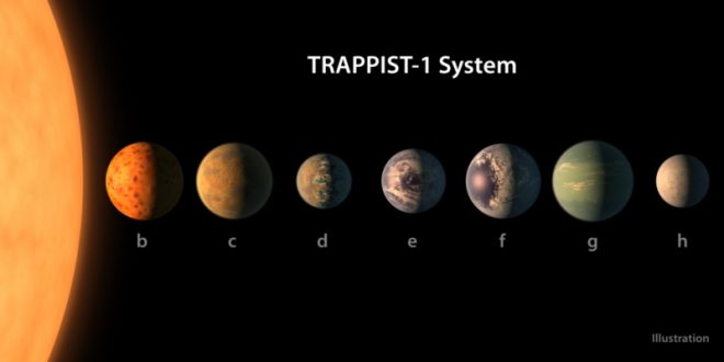 NASA Discovers Seven Earth-Sized Planets – Could Support Alien Life