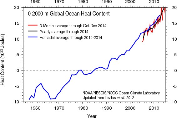 Oceans are warming so fast that readings are now off the chart, Report
